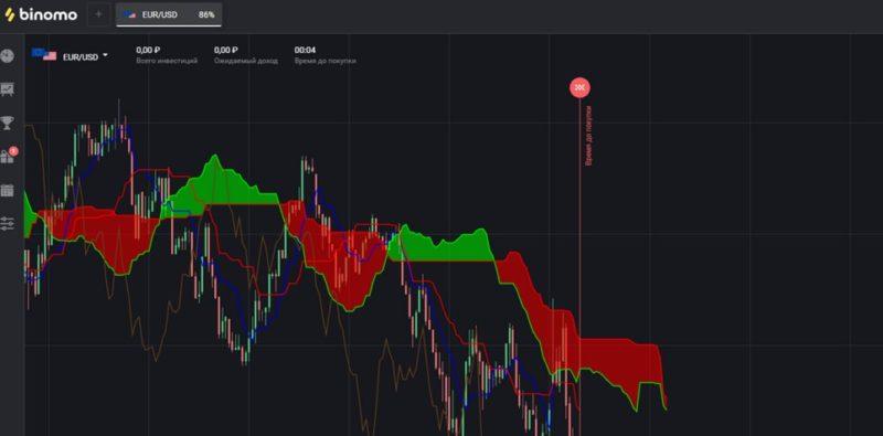 Binomo com broker review